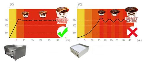 Đồ thị nhiệt độ theo thời gian EF-720 so với bếp khác