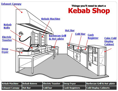 Kebab shop design