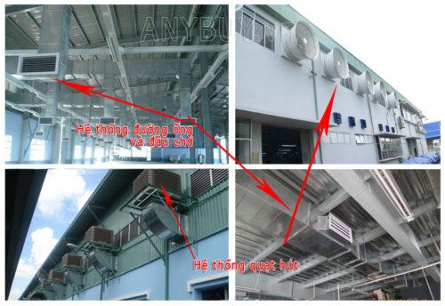 Mô tả hệ thống thông gió cho các tòa nhà