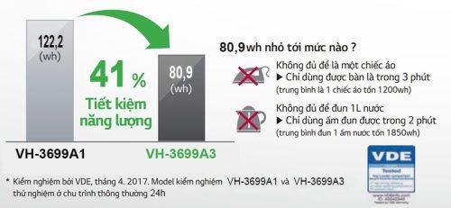 Áp dụng công nghệ Smart Inverter cho tủ đông Sanaky