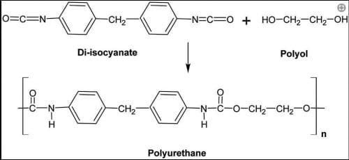 Chất liệupolyurethane là gì? Các thành phần hóa học của chúng